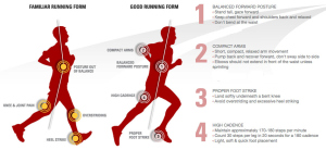 The Biomechanics of Running and its Transfer to the Performance of CrossFit Exercises